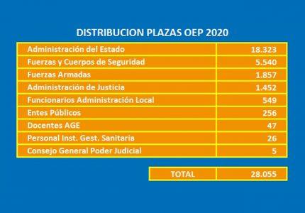 oferta de empleo público plazas OEP 2020