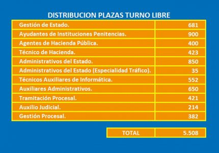 oferta de empleo público plazas turno libre